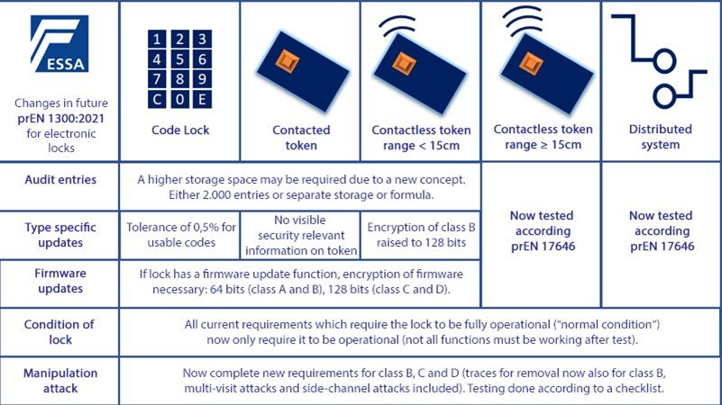 essa update - changes in future for electronic locks