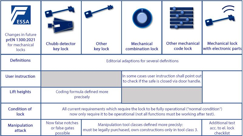 new requirements for mechanical locks in preEN1300:2021 table